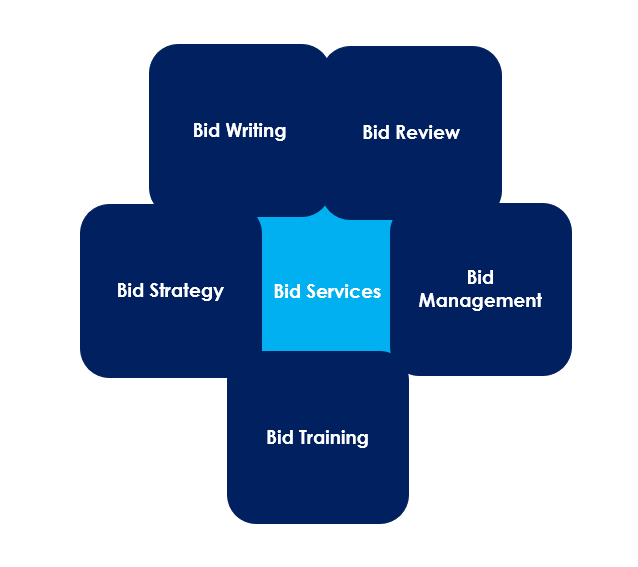 Bid Services offered by MM Creative Solutions